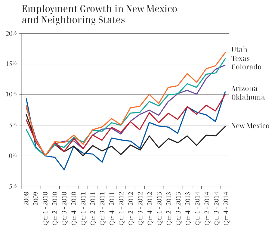 Employment Growth in New Mexico